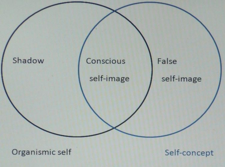 organismic self