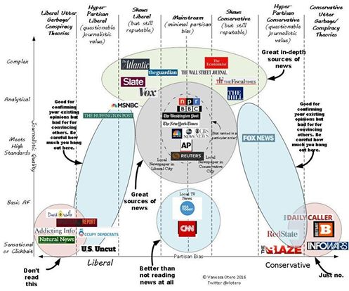 political-stance-of-news-sources