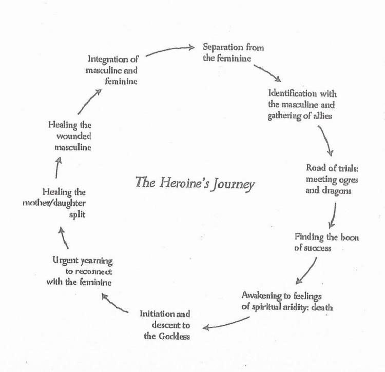 the-heroines-journey